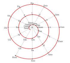 quintenspirale